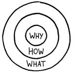 Clarifying business goals